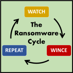 Ransomware Cycle - Watch Wince Repeat